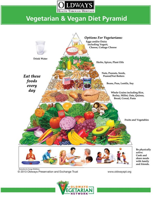 Vegetarian & Vegan Diet Pyramid